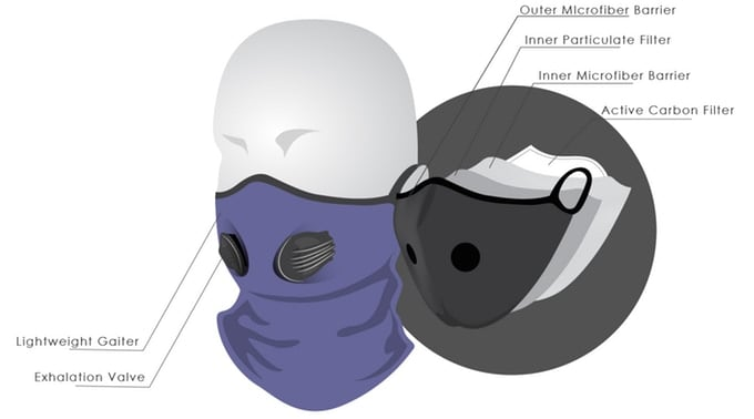 Inversion Air Pollution Gaiter 2.0 Will Save Your Lungs from Pollution 2