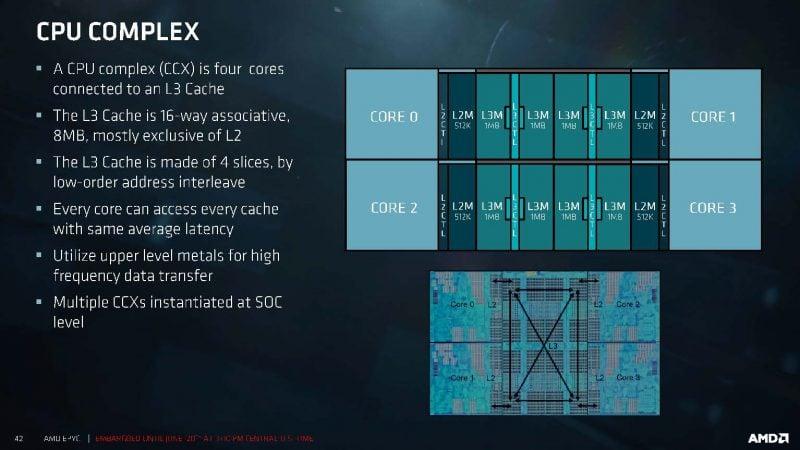CCX 1