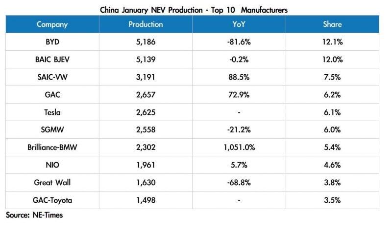 Tesla China Produces 2,625 Model 3 Vehicles in January, Plans Production of Model 3 Long Range RWD 2