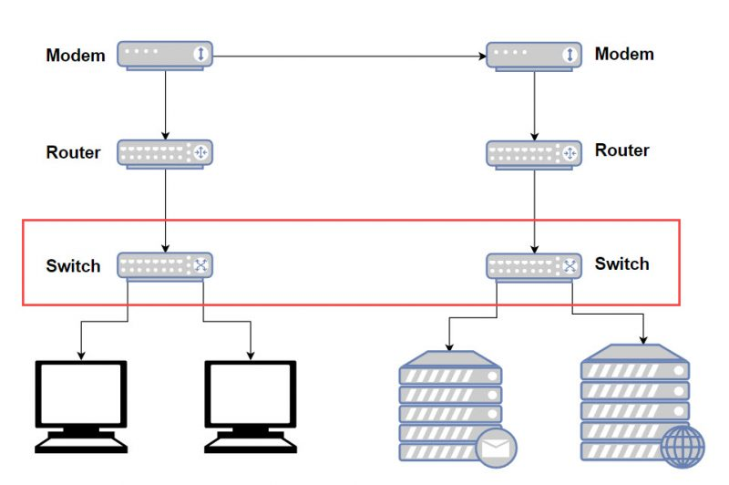 Difference Between Modem, Router, and Switch Explained 4
