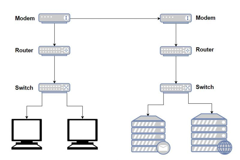 Difference Between Modem, Router, and Switch Explained 1
