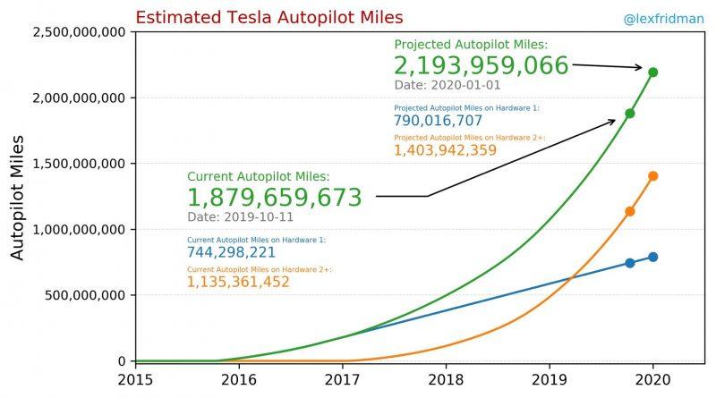 Tesla Autopilot Miles Driven