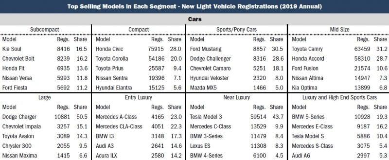 Tesla Model 3 Sales Beat Honda Accord, Toyota Corolla in California 2