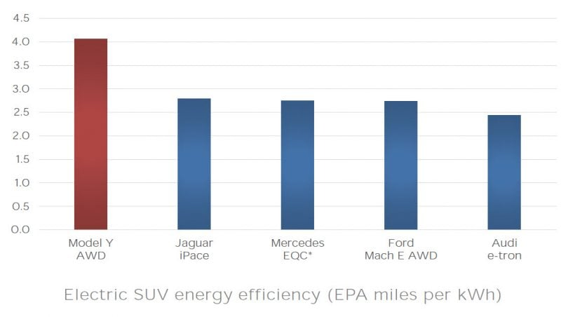 Tesla Energy Efficiency and Battery Technology Far Ahead of Competitors 2