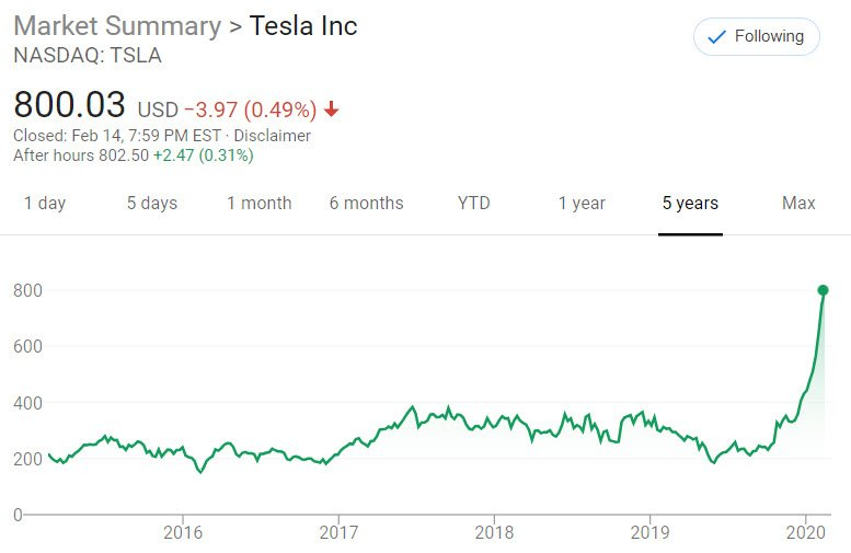 Why Tesla Stock Keeps Going Up and Why It Will Continue Going Up 2