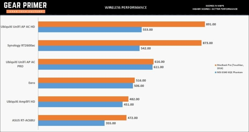 Apple MacBook Pro Wi-Fi Review: Is 3x3 MIMO Actually Faster? 3